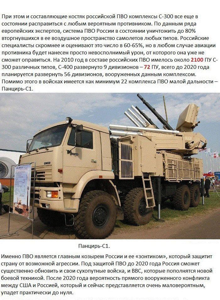 Сравнение боевой мощи России и США (14 фото)
