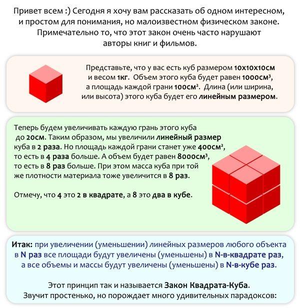 Опровержение общеизвестных фактов при помощи закона квадрата-куба (инфографик)