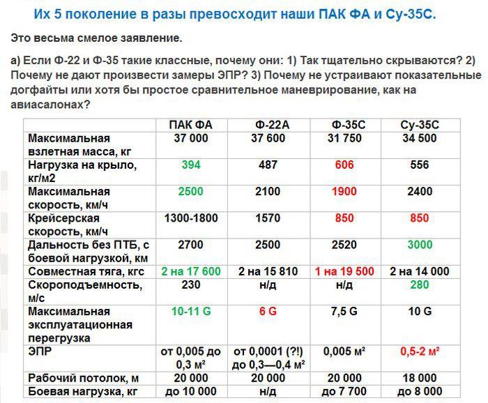 Боевая авиация в России и США (13 фото)