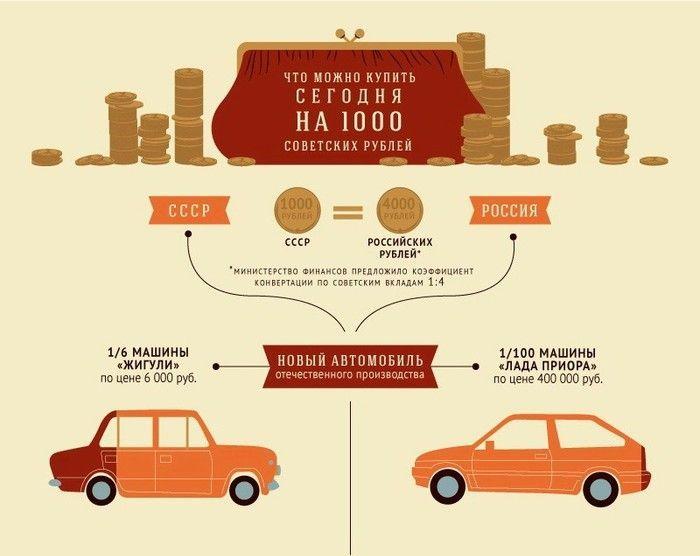 """Стоимость """"денег"""" в СССР и в наши дни (1 картинка)"""
