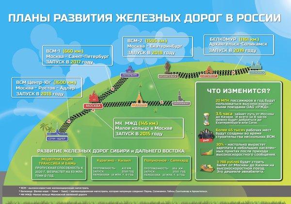 Будущее железных дорог