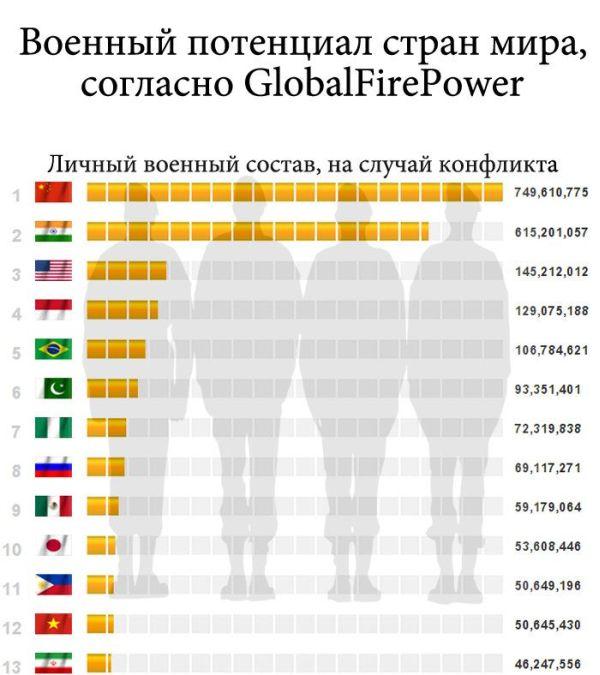 Военная статистика (10 картинок)