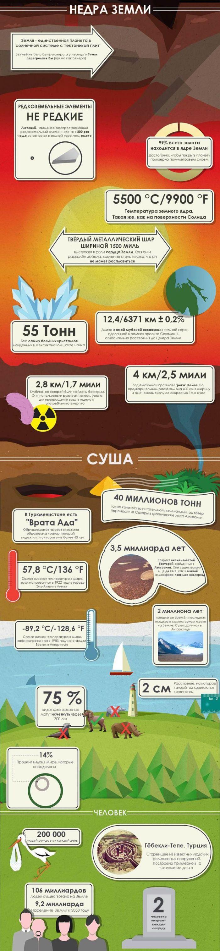 50 познавательных фактов о нашей планете (3 фото)