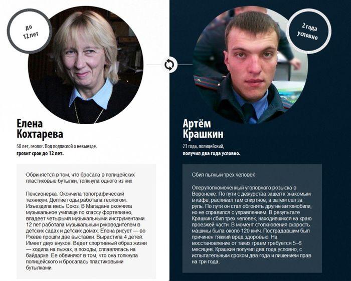 Мера наказания участников протеста в России (6 фото)