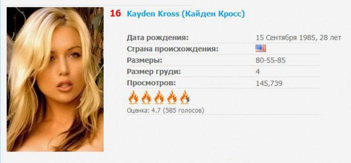 ТОП20 Самые богатые порно звезды  Рейтинги  Мир в