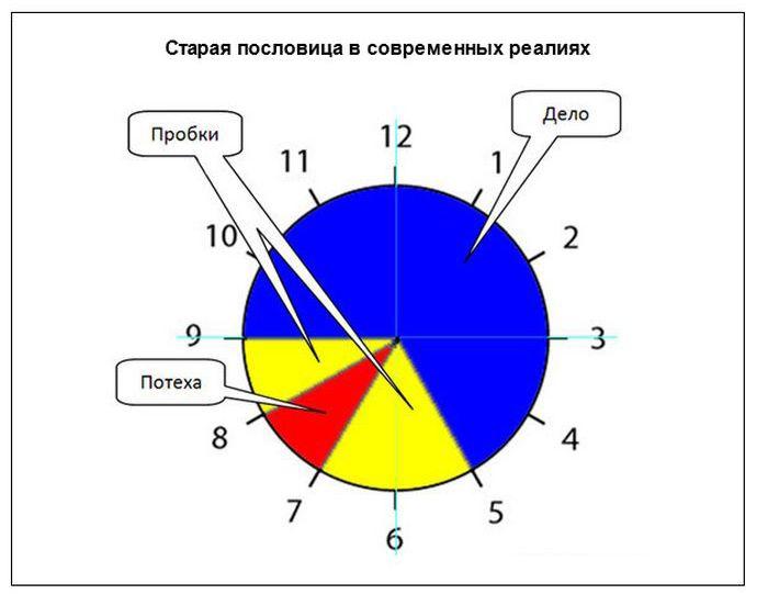 Известные пословицы в графиках (20 фото)