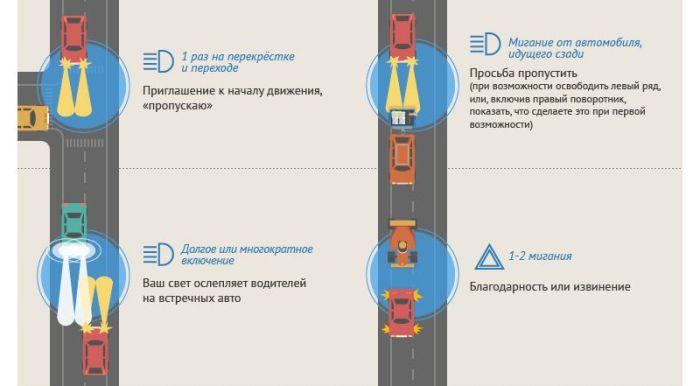 Что обозначают сигналы водителей на дорогах (5 картинок)