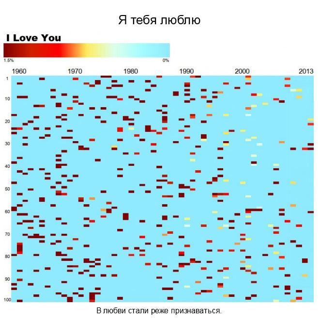 Крутейшая инфографика: О чем поётся в песнях последние 50 лет (20 фото)