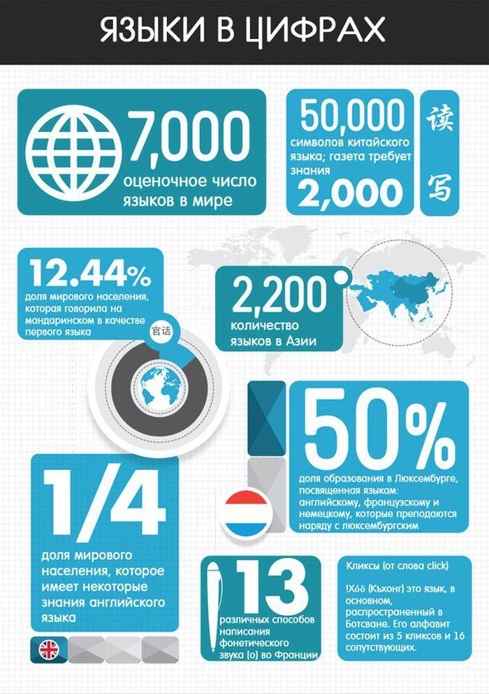 Интересные факты о языках (8 картинок)