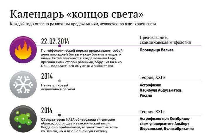 """Предсказания """"конца света"""" на ближайшие годы (1 картинка)"""