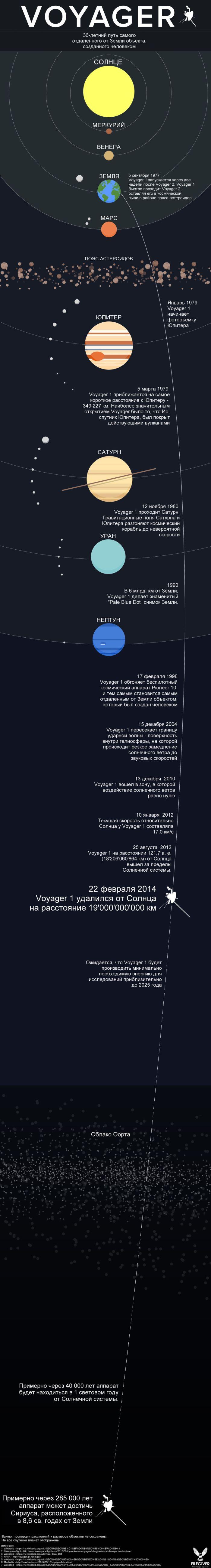Какое расстояние прошел Voyager за 36 лет в пути (1 картинка)