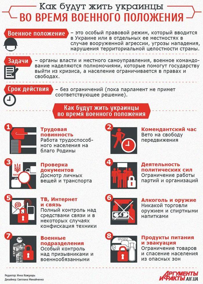 Информация о военном положении в Украине (1 картинка)