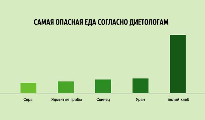 Ироничные факты или наша жизнь в графиках