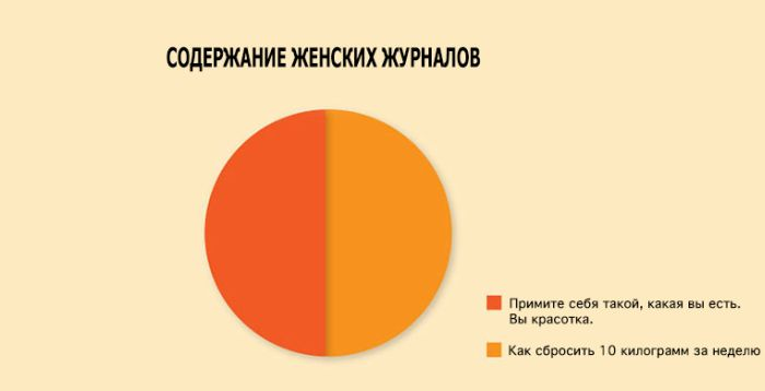 Правдивые инфографики о современной жизни (32 картинки)
