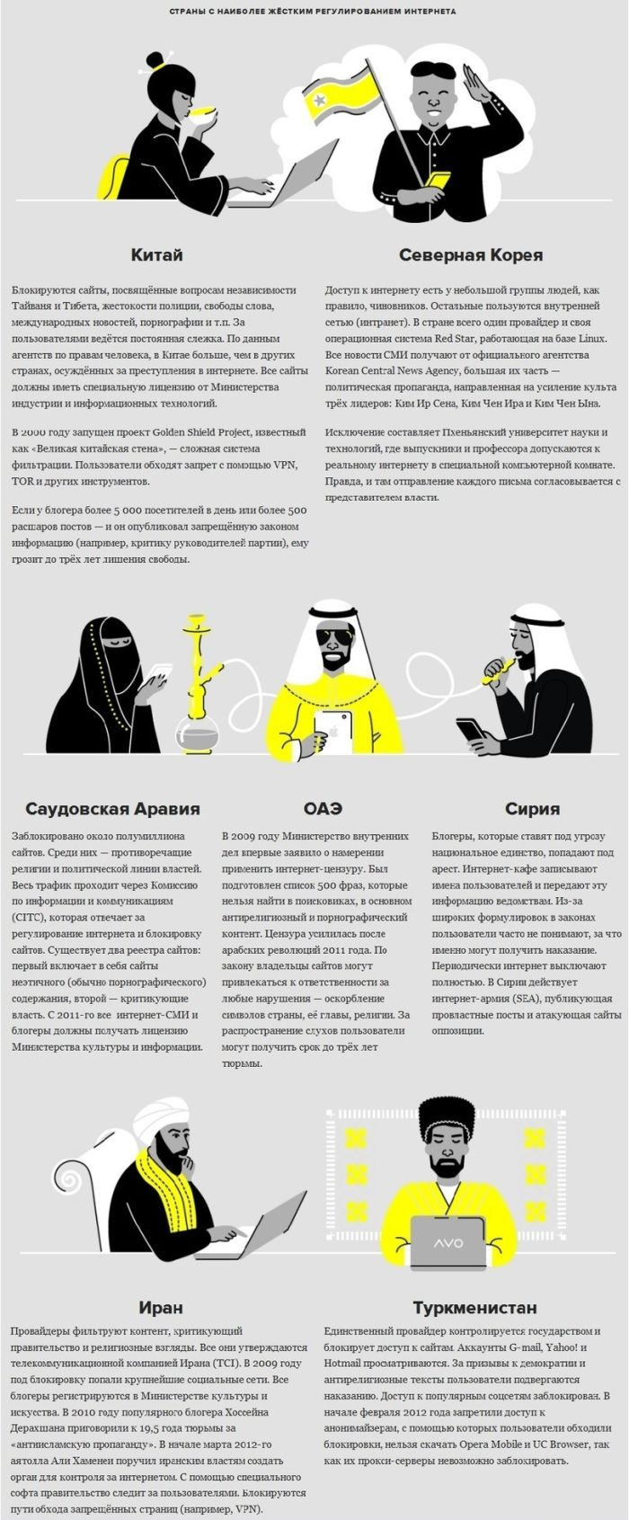 Интернет-цензура в разных странах мира (1 картинка)