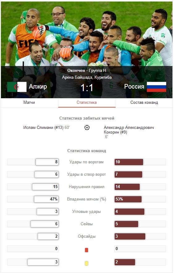 Алжир – Россия - 1:1 (15 картинок)