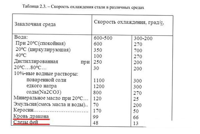 Необычная проверка экзаменаторов на защите диплома (3 фото)