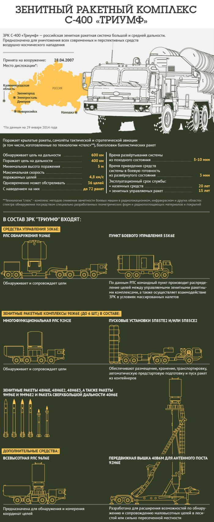 """Устройство зенитного ракетного комплекса С-400 """"Триумф"""" (1 картинка)"""
