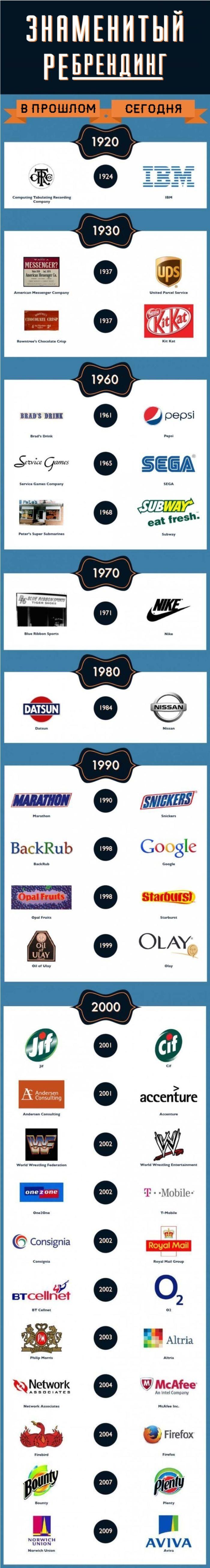 Ребрендинг известных на весь мир компаний (1 картинка)