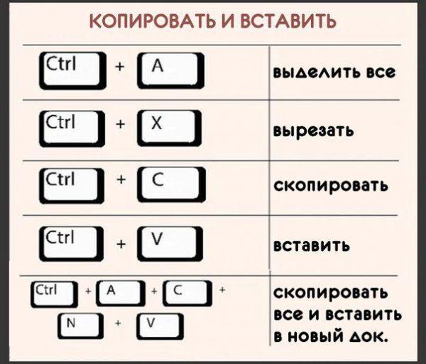Самые полезные комбинации клавиш на клавиатуре (5 картинок)