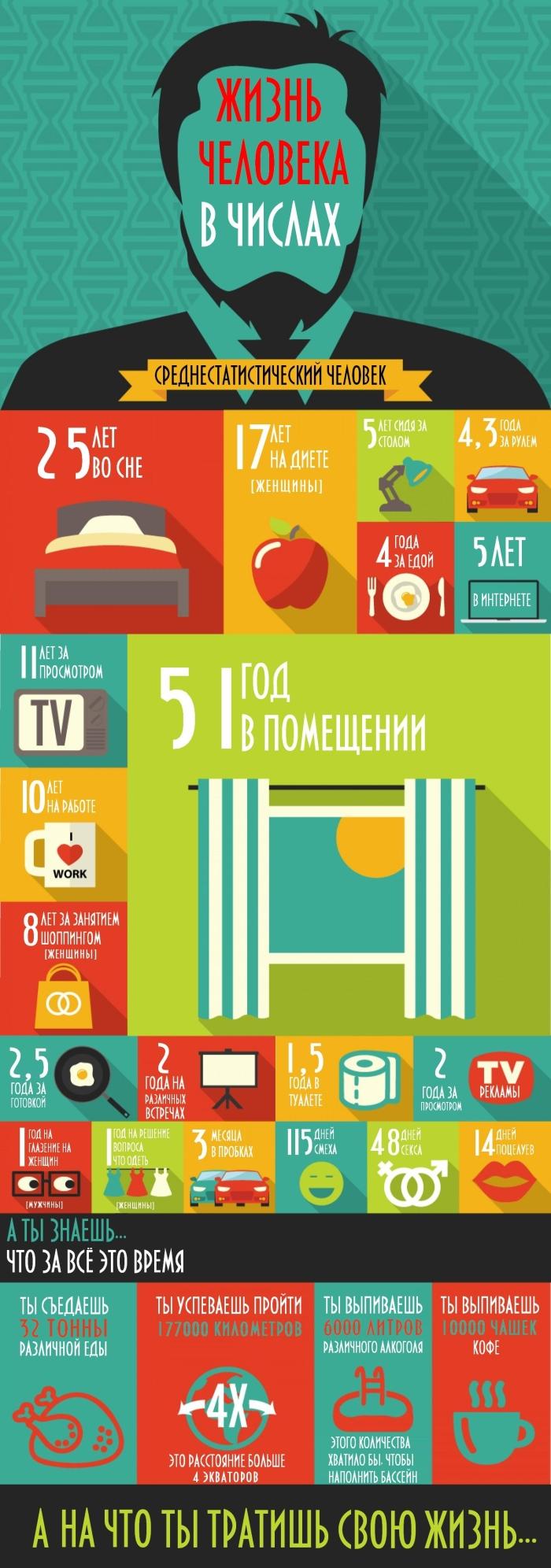 Инфографика: на что современный человек тратит свою жизнь? (1 картинка)
