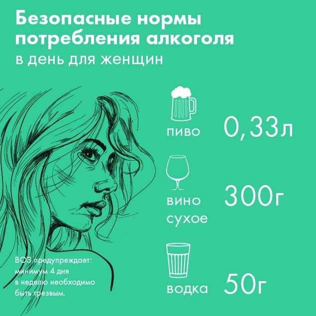 ВОЗ увеличил безопасную норму потребления алкоголя (2 картинки)