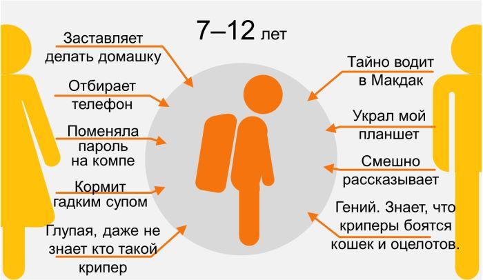 Восприятие родителей их детьми в инфографике (9 картинок)