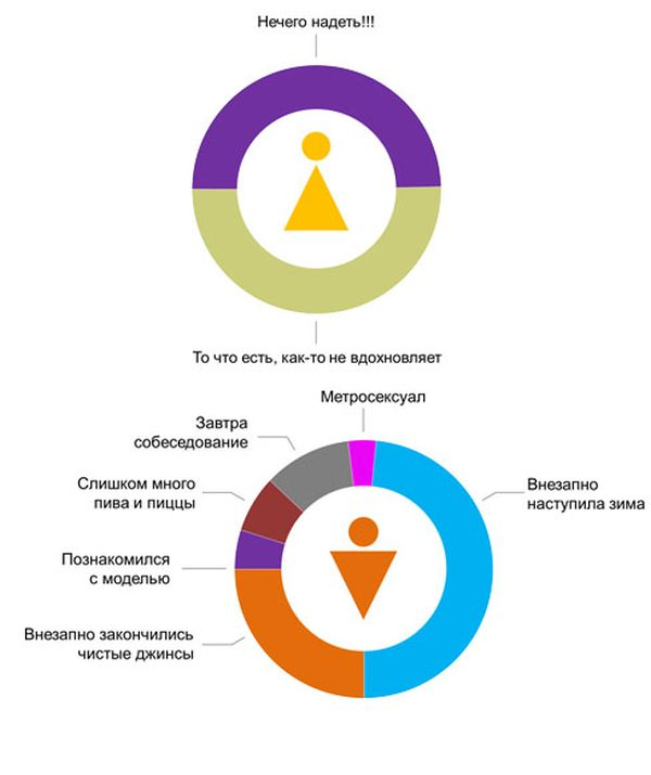 Разница между полами в забавной инфографике (8 картинок)