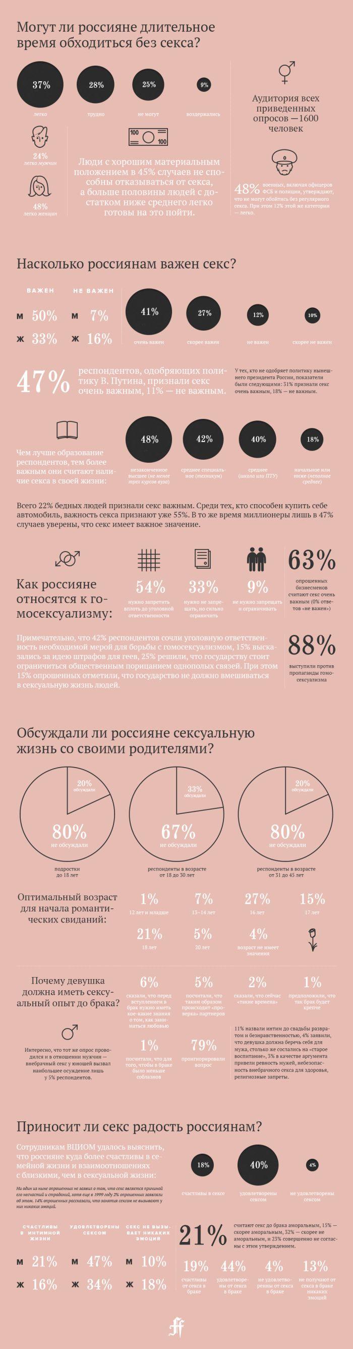 Отношение россиян к сексу (1 картинка)