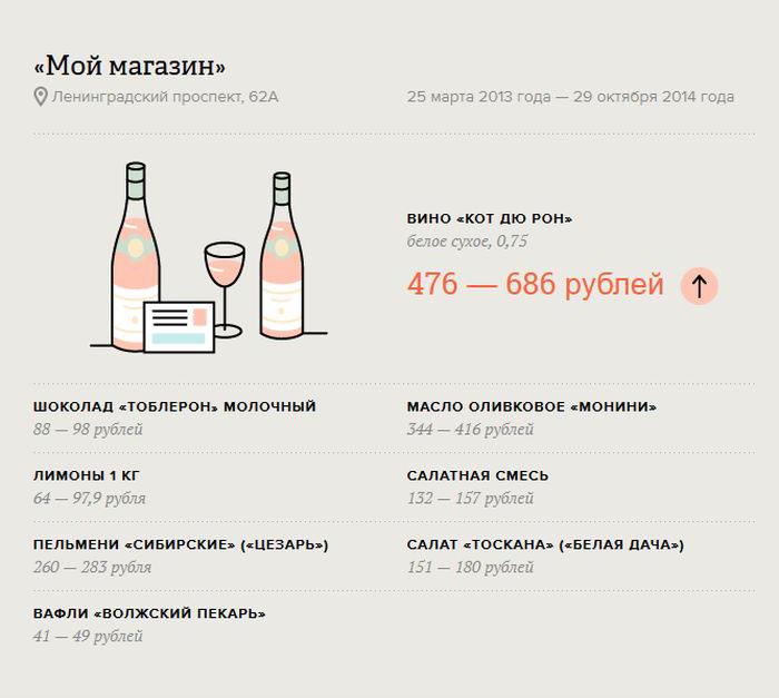Изменение стоимости продуктов питания в России (6 картинок)