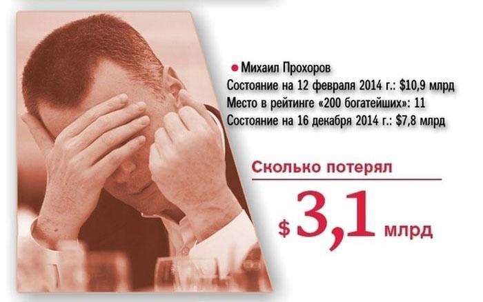 Богатейшие люди России за год потеряли 73 млрд долларов (20 фото)