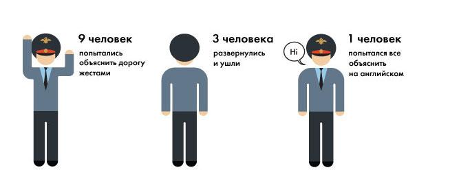 О познаниях московских полицейских в английском языке (6 скриншотов)