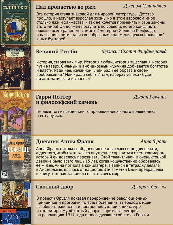 Топ-100 книг прошлого века (13 картинок)