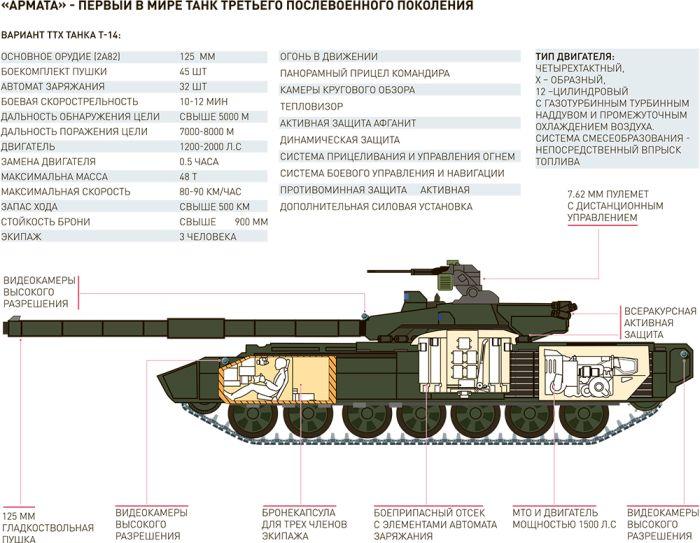 В сети появилось первое фото новейшего танка Т-14 «Армата» (2 фото)