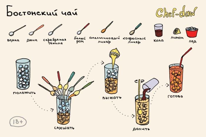 Рецепты коктейлей в картинках (25 картинок)