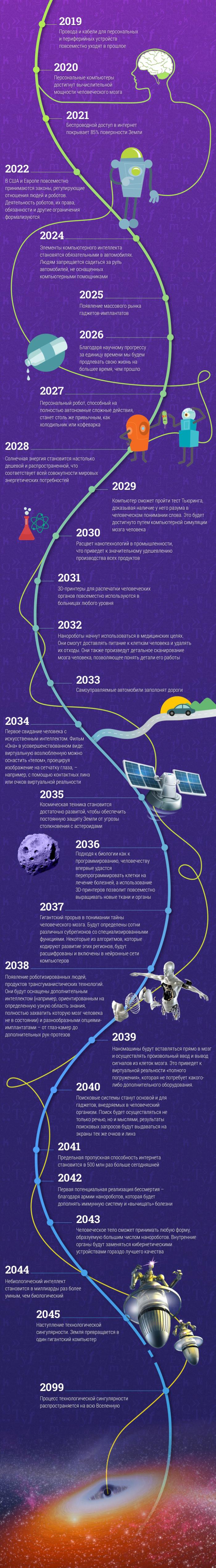Прогноз технического директора Google Рэя Курцвейла о том, что нас ждет в будущем (картинка)