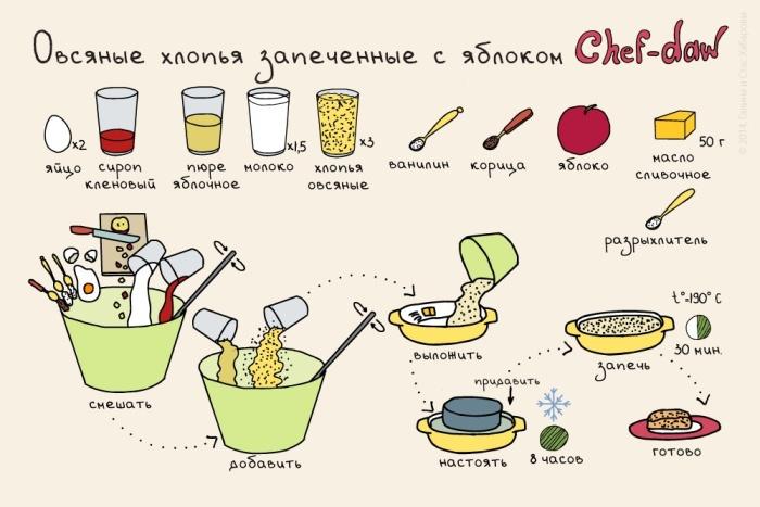 Рецепты вкусных завтраков в картинках (11 картинок)