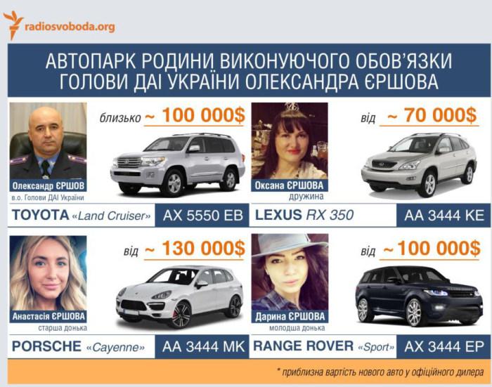 Красивая жизнь дочерей Александра Ершова, руководителя Дорожной автоинспекции Украины (9 фото)