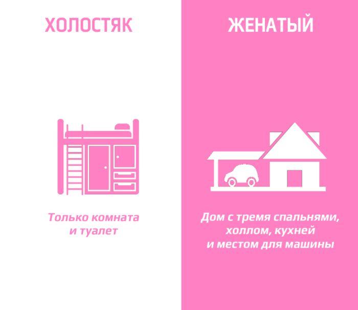 Основные отличия в жизни холостых и женатых мужчин (8 картинок)