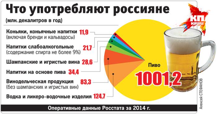 Самые пьющие и самые трезвые регионы России (2 фото)