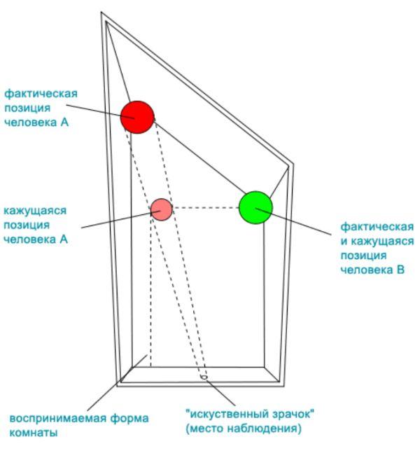 Оптические иллюзии с подробными разъяснениями (15 фото + 2 видео)