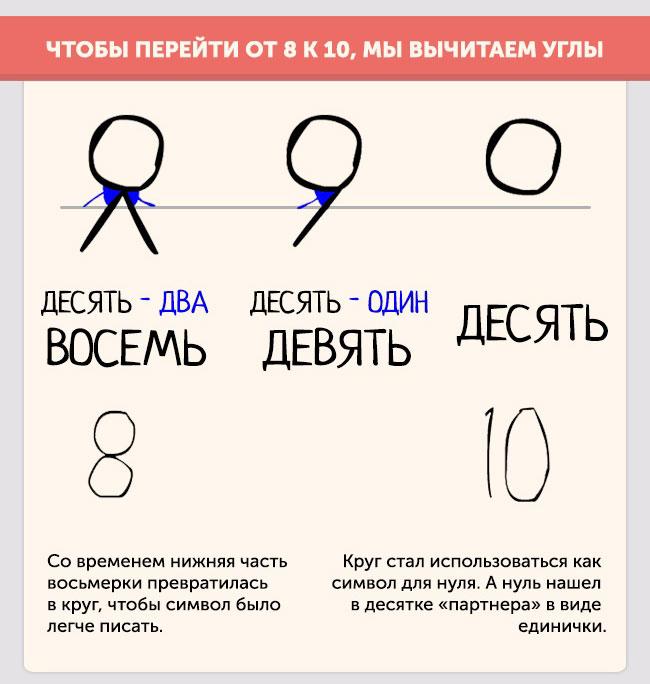 Как цифры стали такими, какими мы привыкли их видеть (8 картинок)
