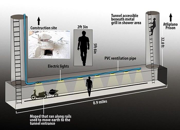 Появились фотографии тоннеля, по которому сбежал наркобарон Хоакин Гусман (7 фото)