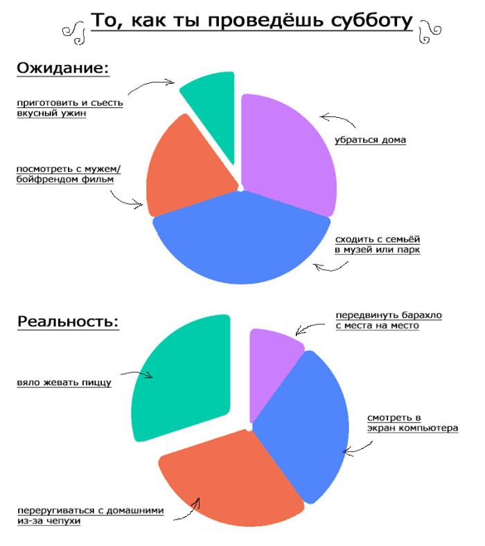 Жизненные события в забавных диаграммах из разряда «ожидание и реальность» (7 картинок)