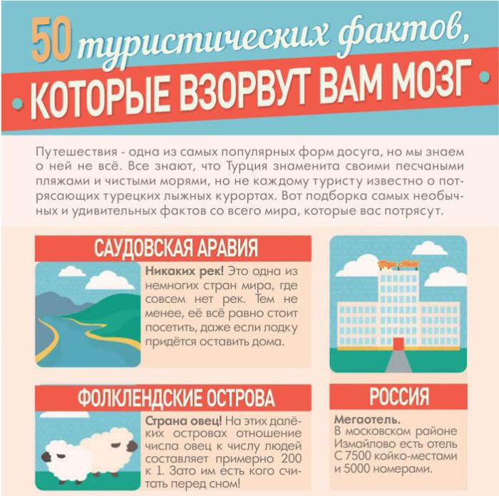 50 туристических фактов