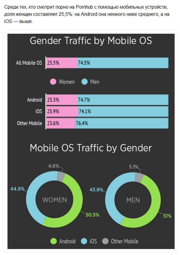 Pornhub провел исследование своих пользователей, использующих Android и iOS (8 скриншотов)