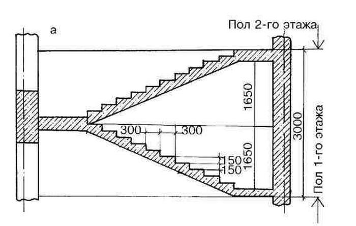 Почему эти лестницы именно такие? (3 фото)