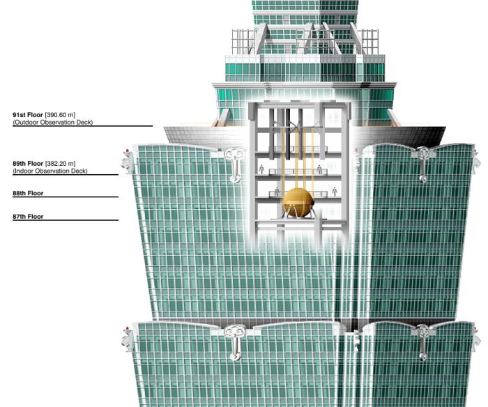 Уникальное устройство, позволяющее минимизировать раскачку небоскребов (11 фото + 2 видео)