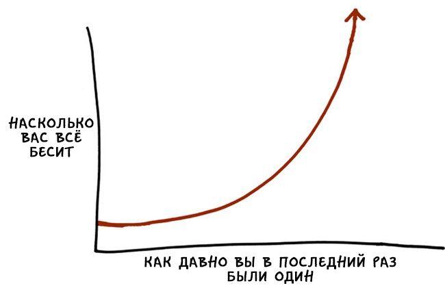 Мир интроверта в шуточных и познавательных графиках (17 картинок)