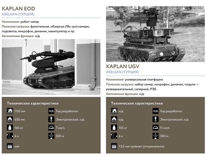 Каталог военных роботов от «Уралвагонозавода» (10 фото)